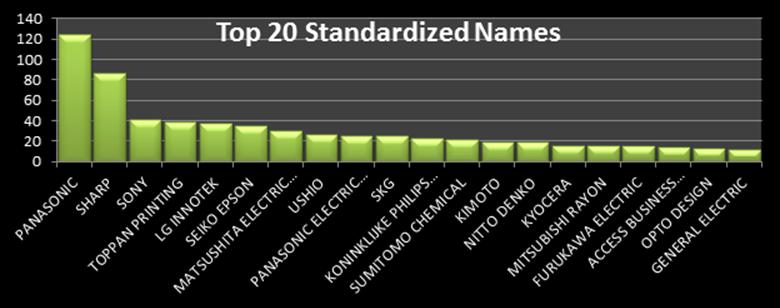 TP_Normalization1