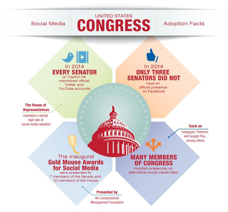 us-congress-social-media-statistics