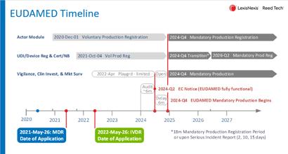 EUDAMED Timeline May 2021